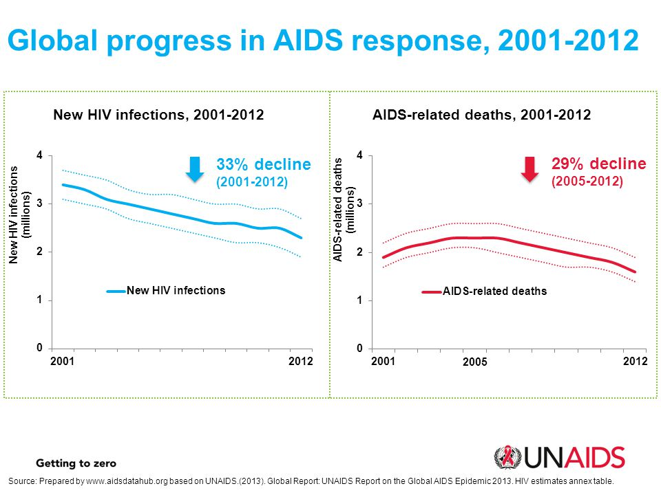 Global progress in AIDS response,