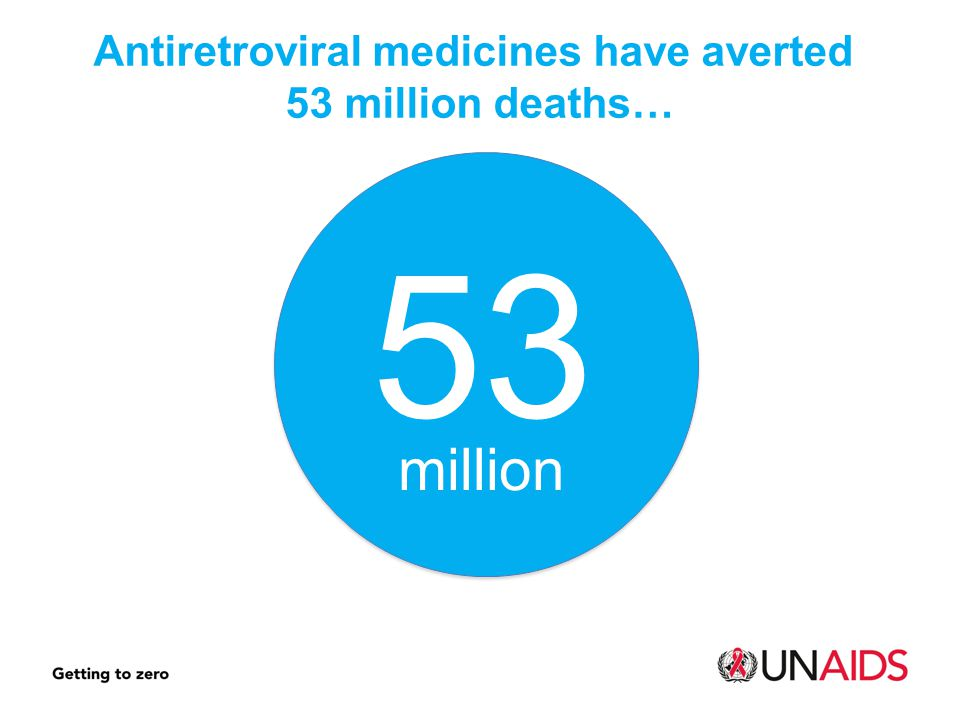 Antiretroviral medicines have averted 53 million deaths…