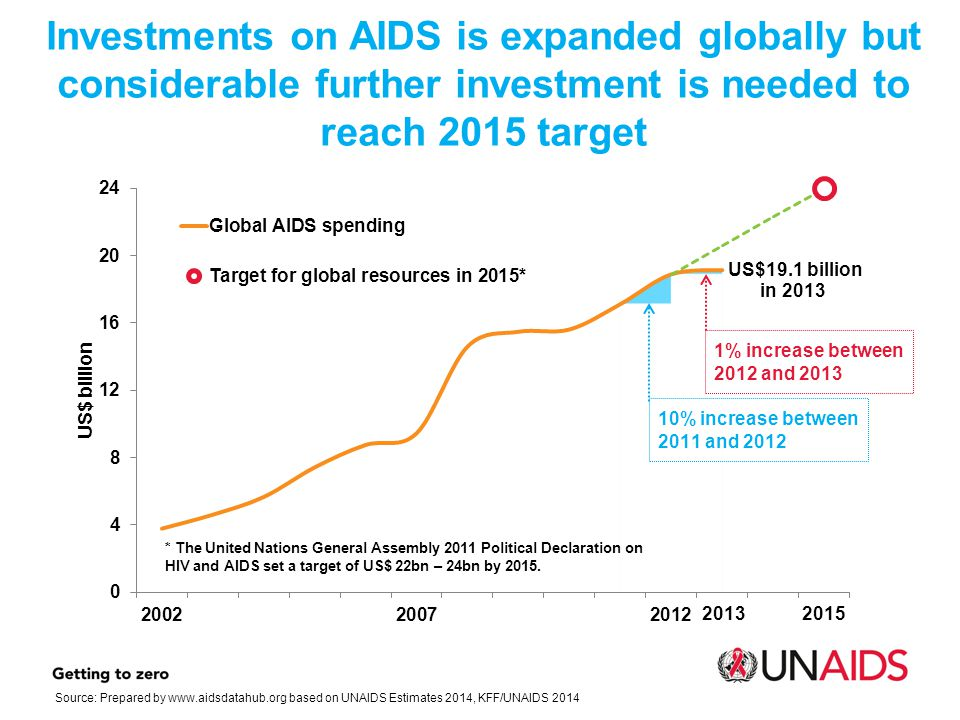 Investments on AIDS is expanded globally but considerable further investment is needed to reach 2015 target