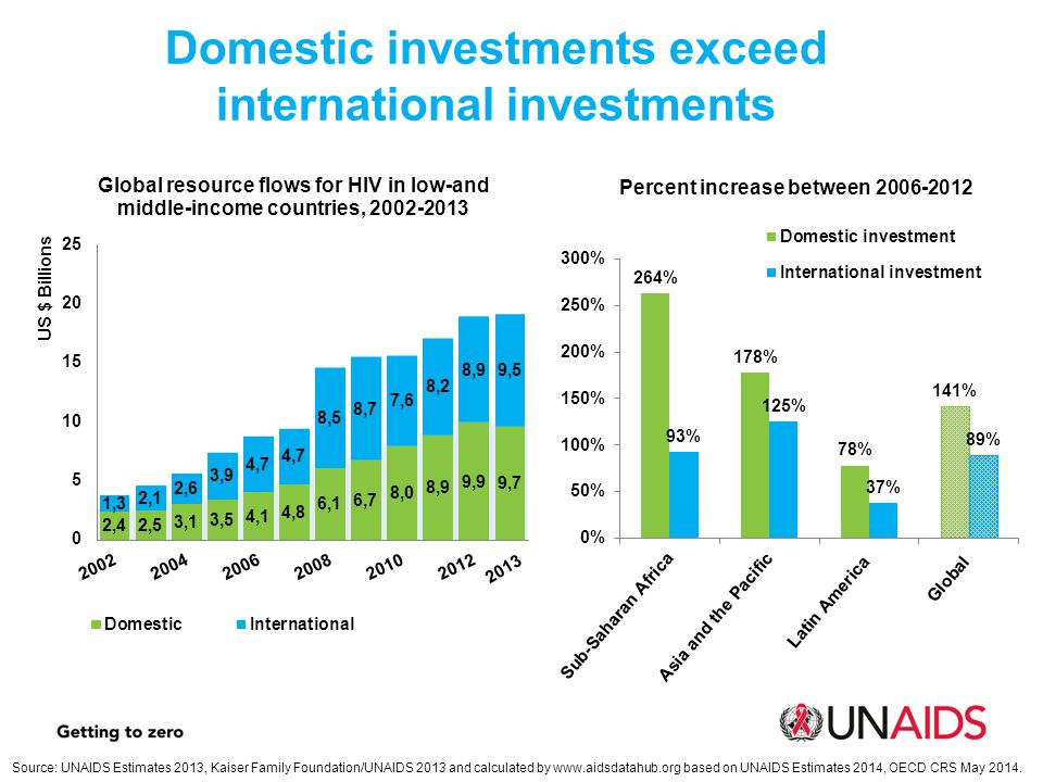 Domestic investments exceed international investments