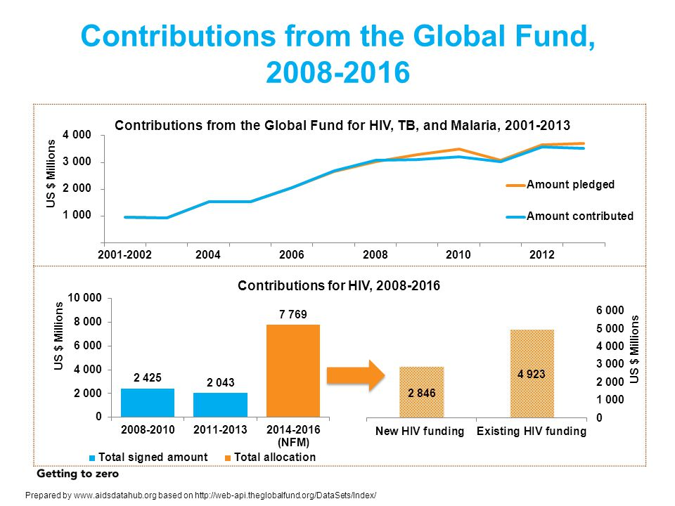 Contributions from the Global Fund,