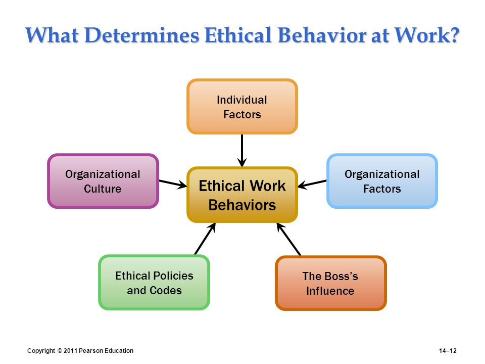 ethical behavior in the workplace Start studying ethical behavior in the workplace learn vocabulary, terms, and more with flashcards, games, and other study tools.