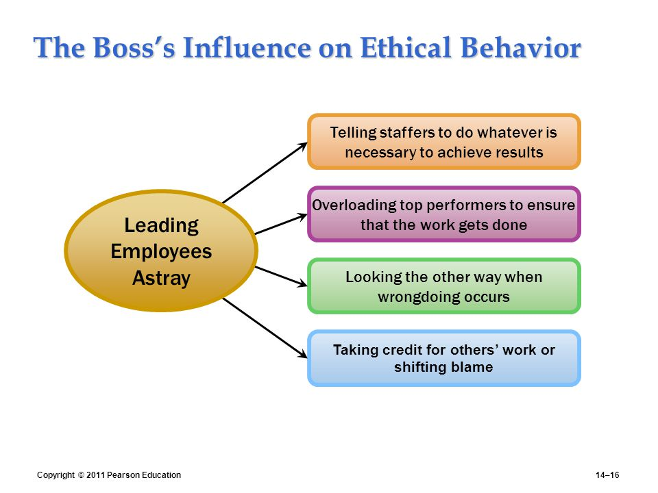 ethical behavior at work A company's ethics helps to shape the behavior of its employees when a company values integrity, fairness and honesty.