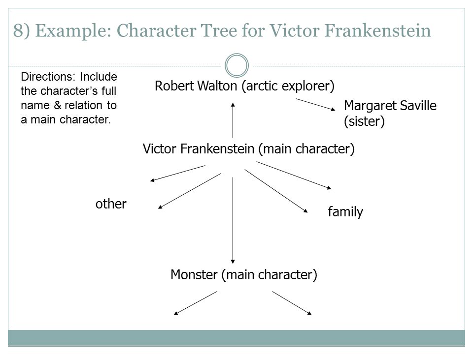 frankenstein relationship between characters The prometheus myth in addition to the biblical account of the creation, adam and eve and the fall, the greek myth of prometheus also.