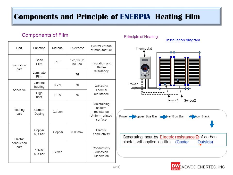 Components and Principle of ENERPIA Heating Film