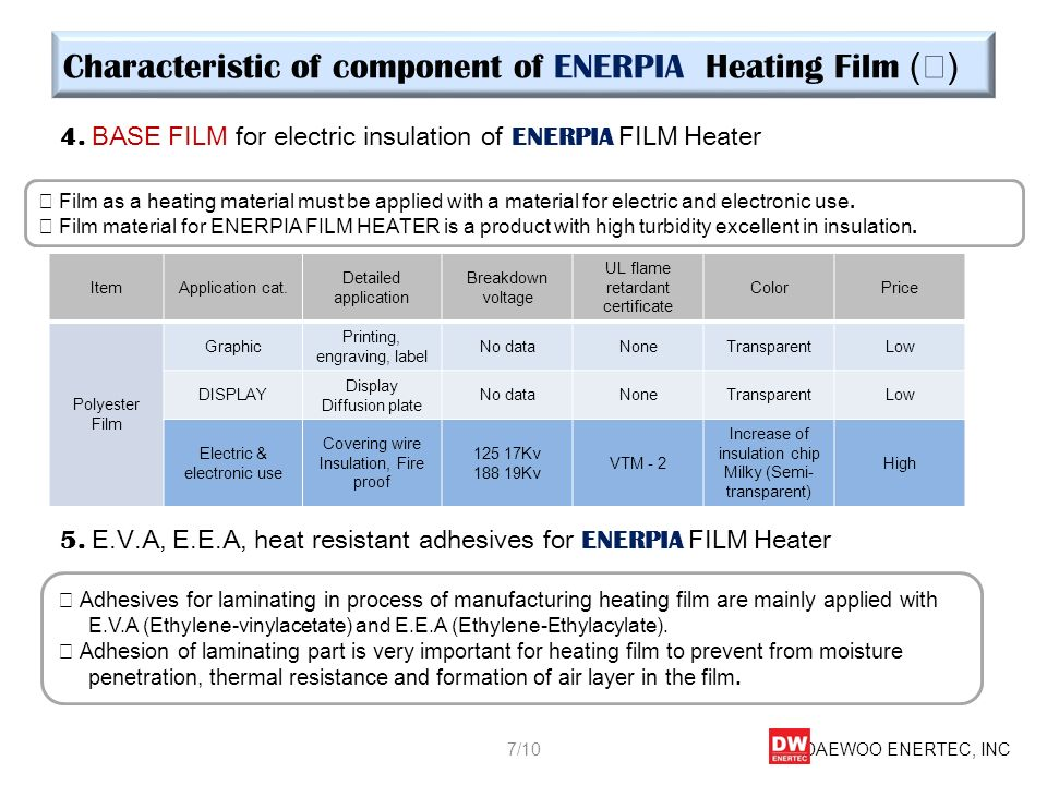 Characteristic of component of ENERPIA Heating Film (Ⅲ)