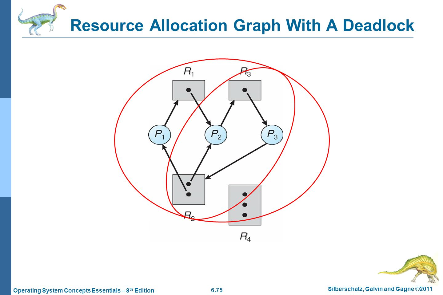 deadlocks resource allocation graph Resource allocation graph •deadlock can be described using a resource allocation graph (rag) •the rag consists of sets of vertices p = {t1, t2, .