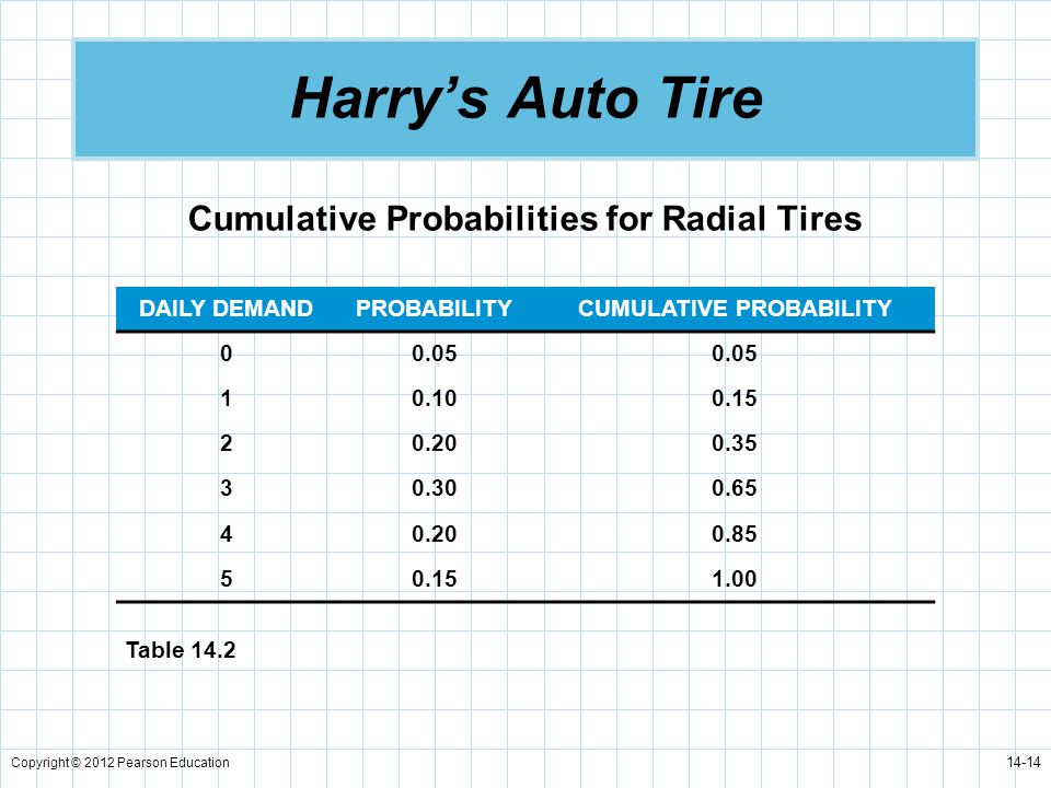 Cumulative Probabilities for Radial Tires CUMULATIVE PROBABILITY