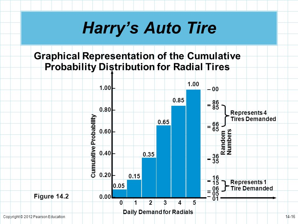 Harry's Auto Tire Graphical Representation of the Cumulative Probability Distribution for Radial Tires.