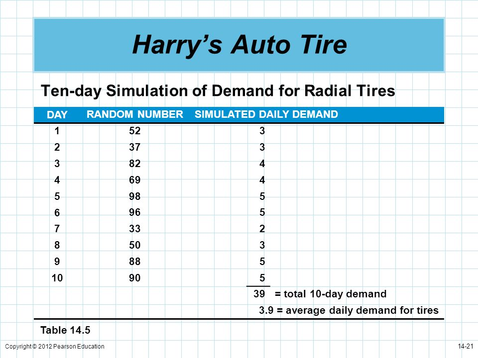 Harry's Auto Tire Ten-day Simulation of Demand for Radial Tires DAY