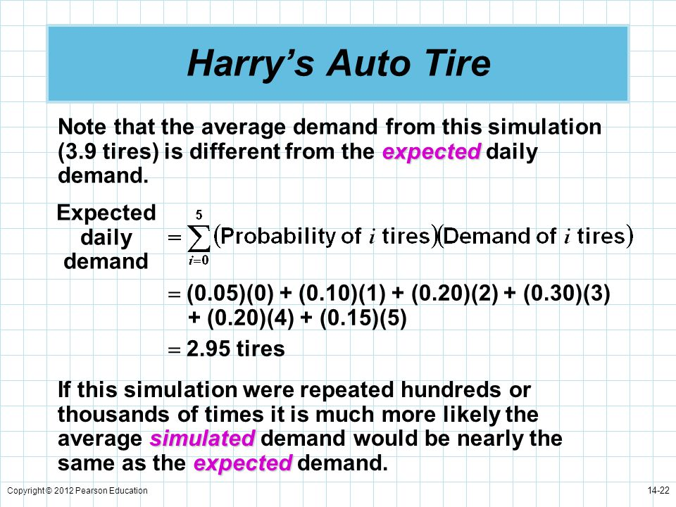 Harry's Auto Tire Note that the average demand from this simulation (3.9 tires) is different from the expected daily demand.