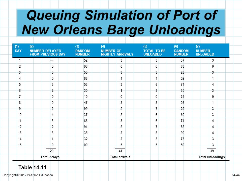 Queuing Simulation of Port of New Orleans Barge Unloadings