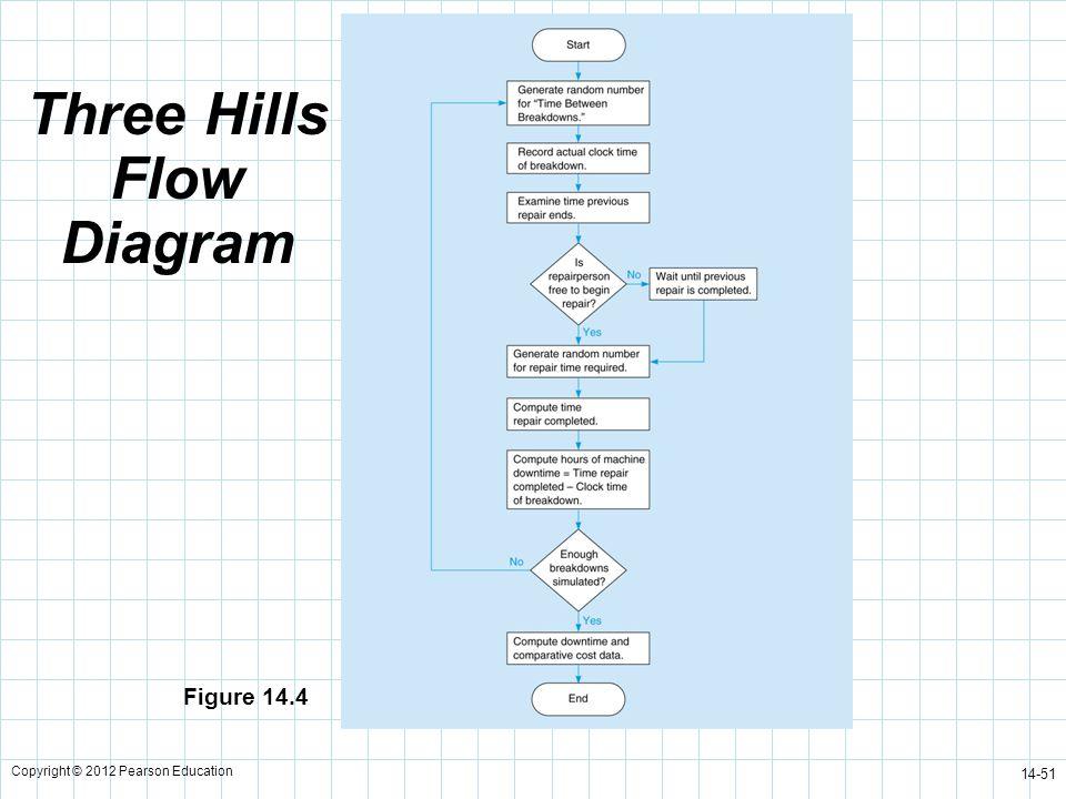 Three Hills Flow Diagram