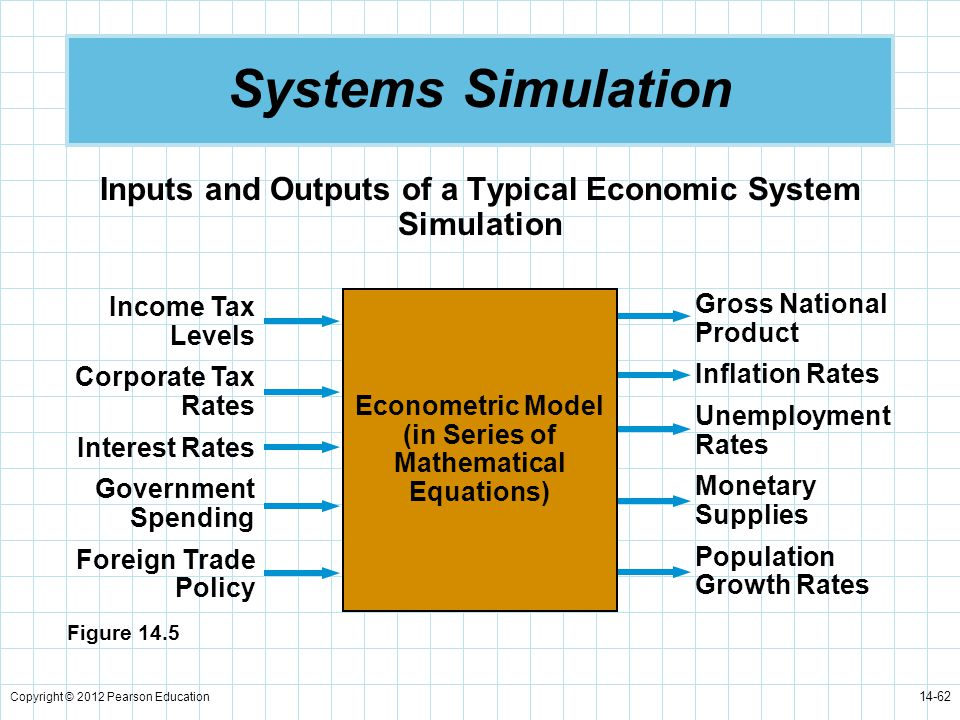 Systems Simulation Inputs and Outputs of a Typical Economic System Simulation. Income Tax Levels. Corporate Tax Rates.