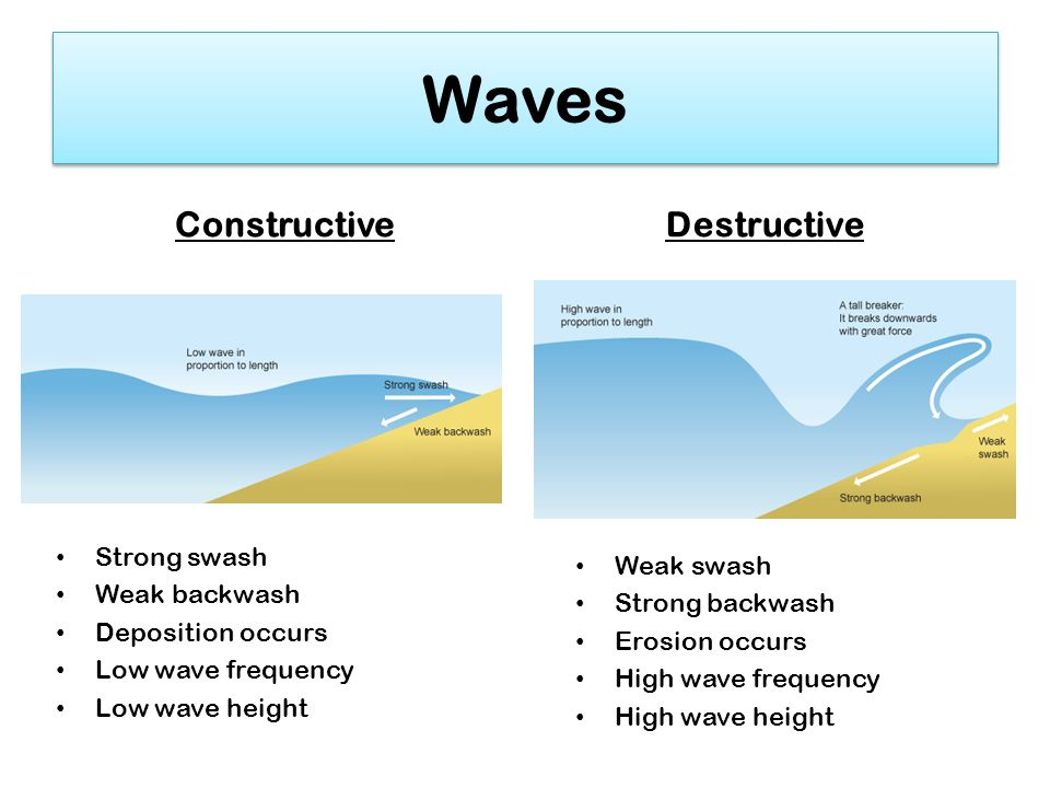 Waventerference further Interference Of Water Waves Ii as well Delocalized further Vlobject in addition Two Point Interference Pattern. on constructive and destructive wave diagram