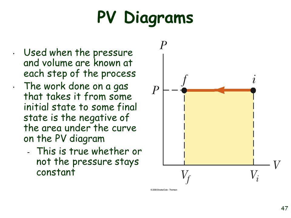 pv diagram examples pv diagram area