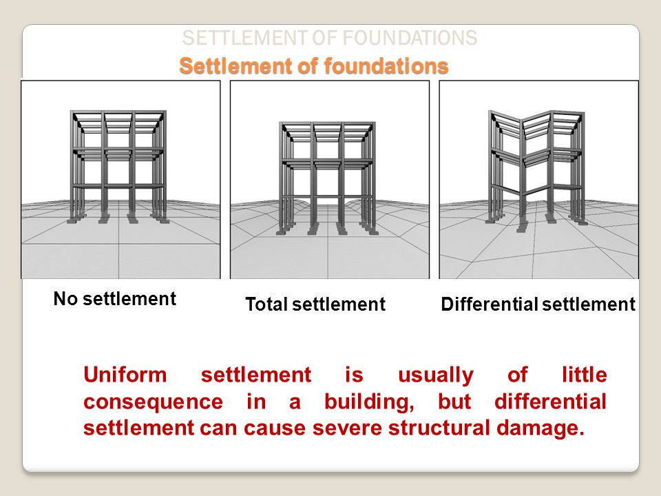 Settlement of foundations