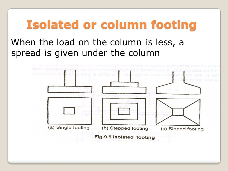 Isolated or column footing