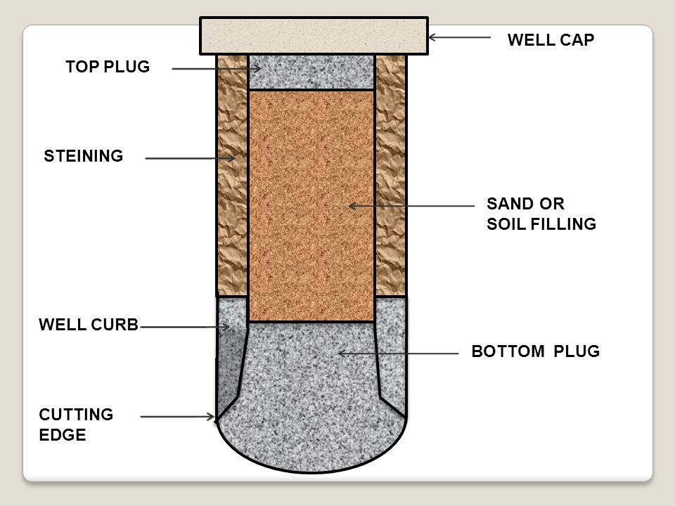 WELL CAP TOP PLUG STEINING SAND OR SOIL FILLING WELL CURB BOTTOM PLUG CUTTING EDGE