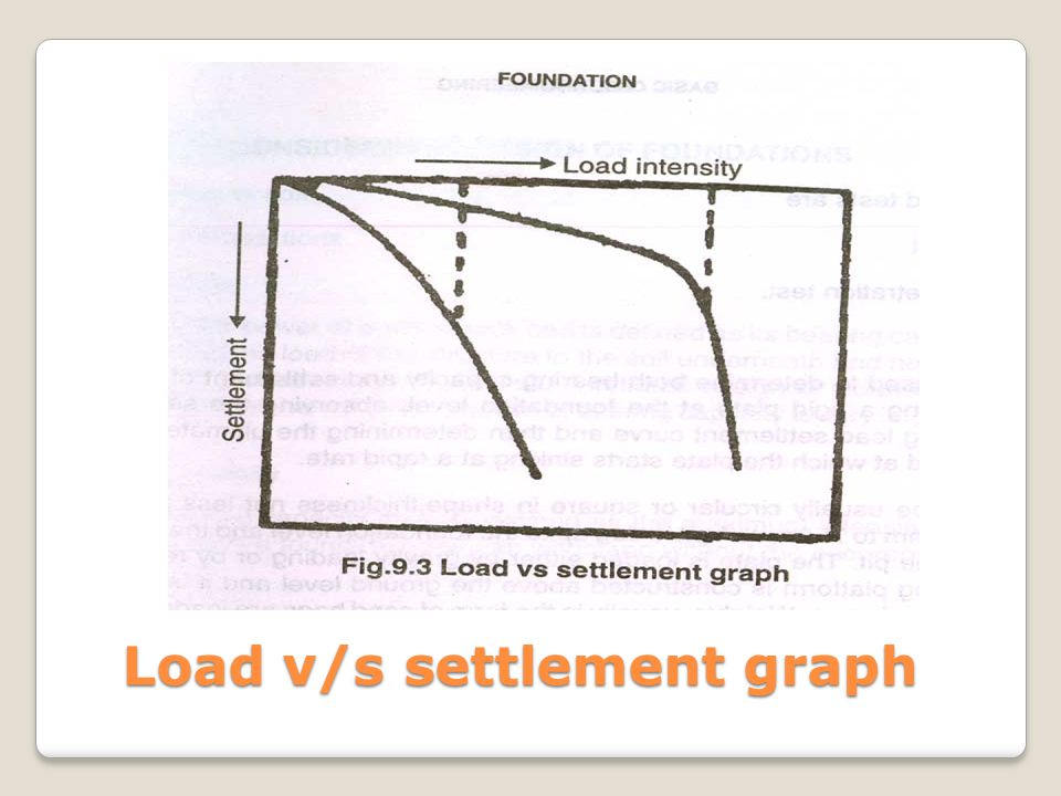 Load v/s settlement graph