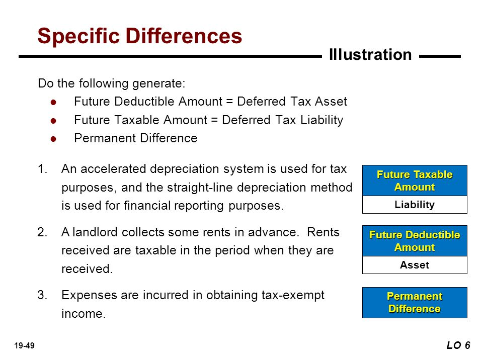 explain the methodology used to determine deferred taxes And the buyer's tax rate is used to recognize deferred taxes for and future taxable income is used to determine the average graduated tax rate and may.
