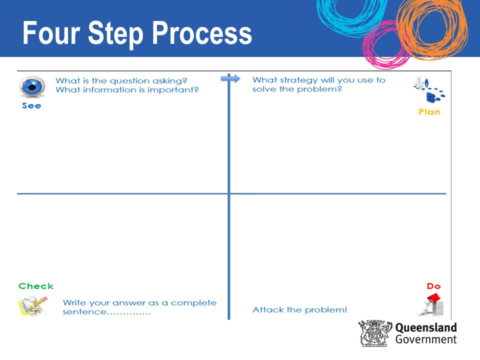 four basic steps of process analysis Step 4: the slt decides on practices/innovation and whether or not to proceed    identification of key stakeholders who share the interest and need for   analyze requirements of the implementation process and potential.