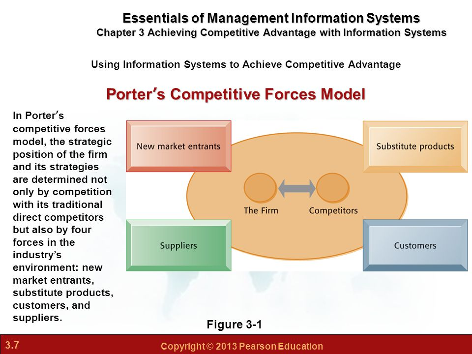 essays competitive forces model