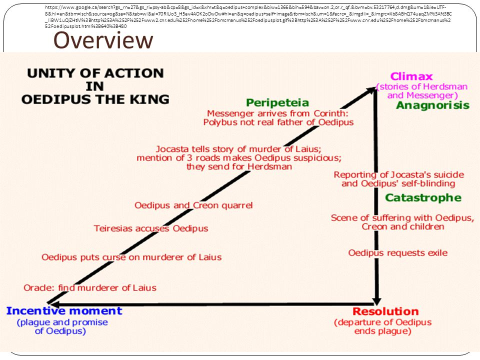 oedipus the king overview
