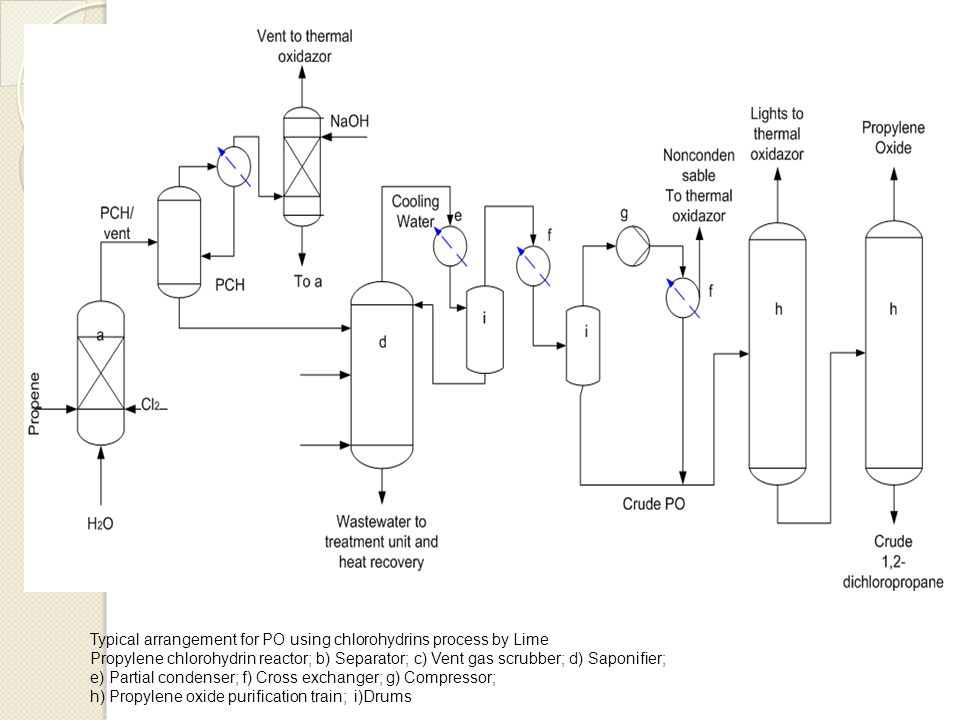 The production of propylene oxide using cell liquor ppt for Design criteria of oxidation pond