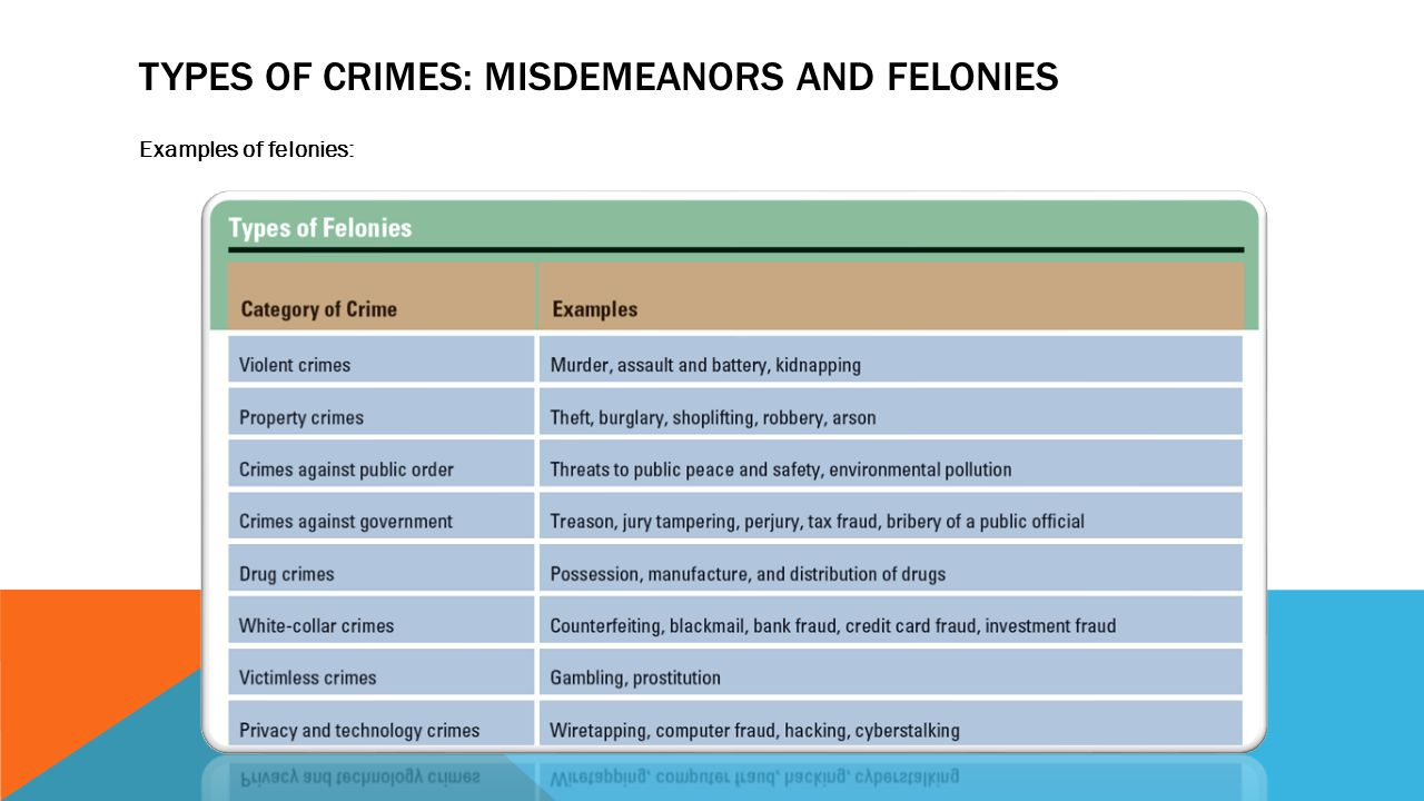 felonies and misdemeanors Crimes are classified into three categories: felonies, misdemeanors and  infractions to determine what category a crime falls into, you'll need to look at  the law in.
