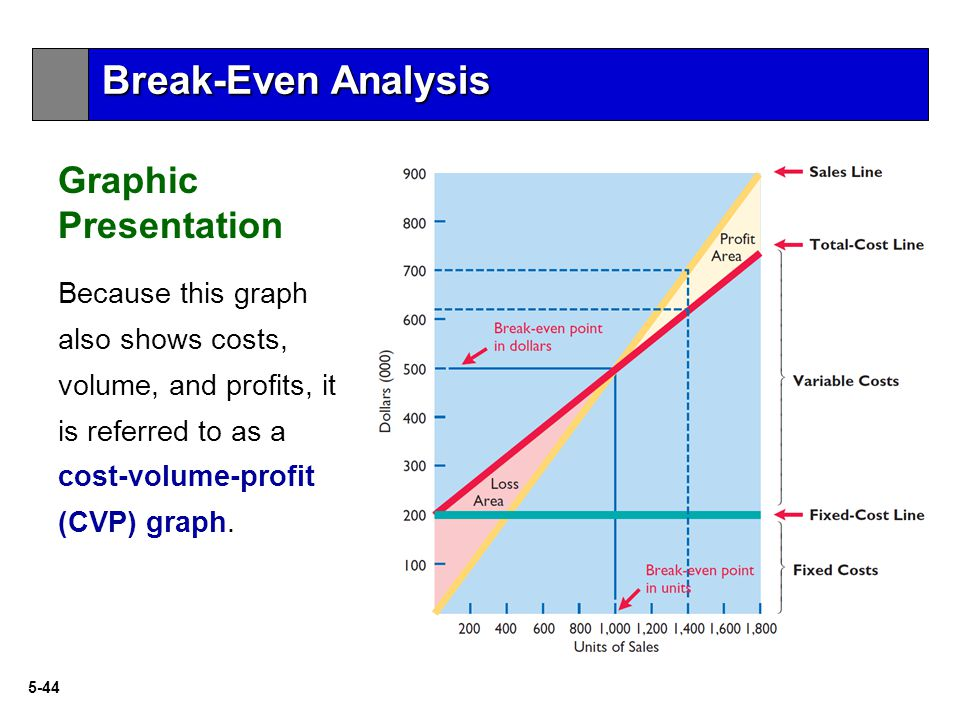 break even analysis p15 32