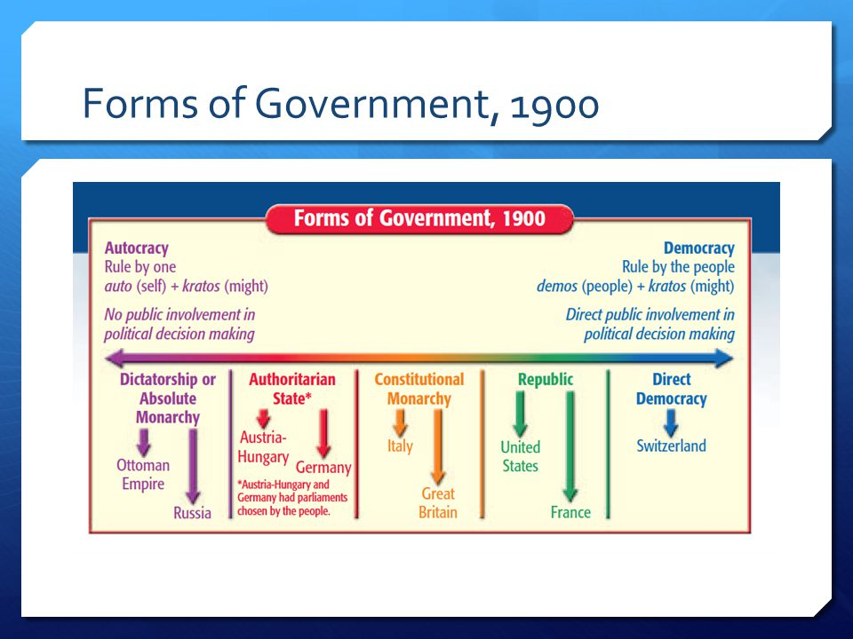 forms of government An etymologist's approach to forms of government: the following are real, possible or imaginary forms of government, all made different by the prefix and suffix combination all use one of two suffixes.