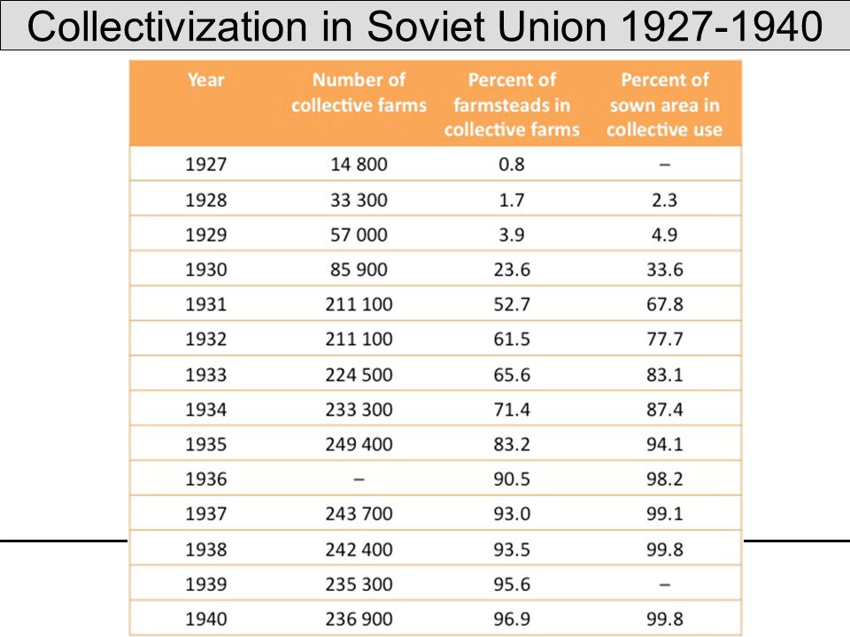 Soviet Collectivization: A Historiographical Essay