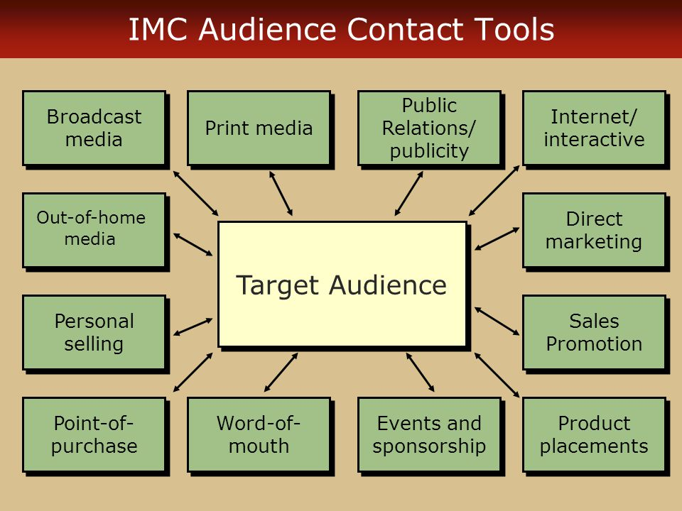 integrated marketing communication and tools of public relation Different tools of integrated marketing communications (imc) integrated marketing communication is defined as the coordination and integration of all marketing communication tool, avenues and sources within a company into seamless program that maximize the impact on customer and other end users at a minimal cost.