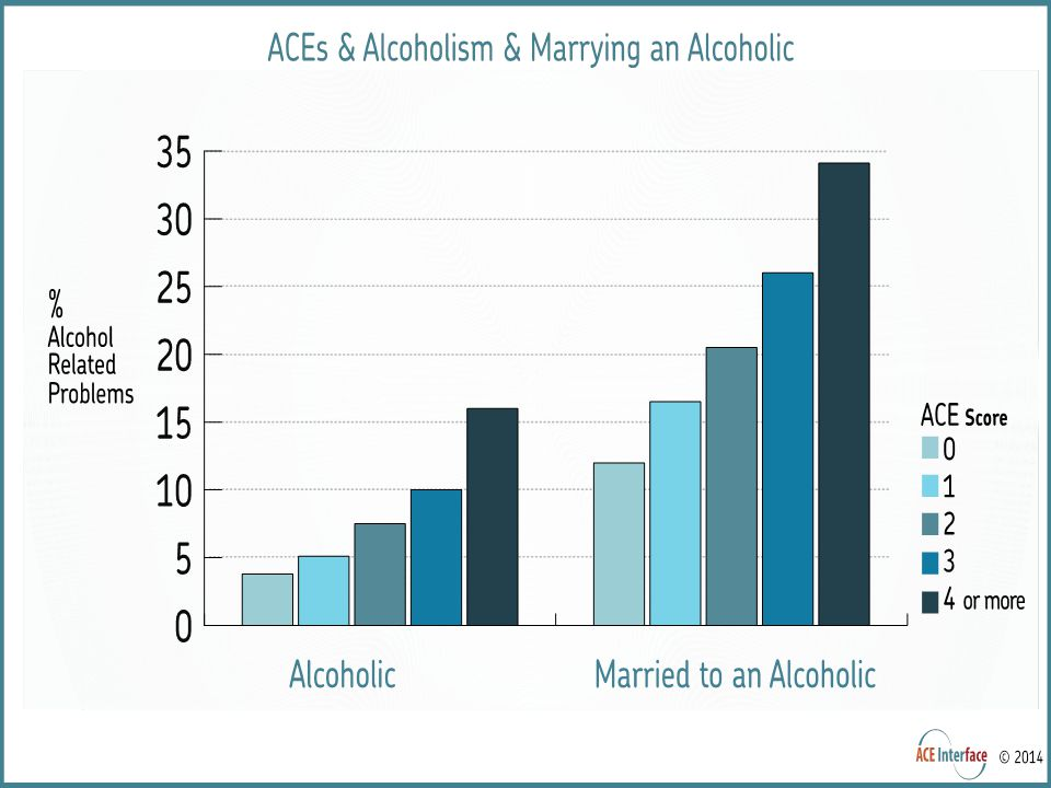 Alcoholism and Alcohol Abuse
