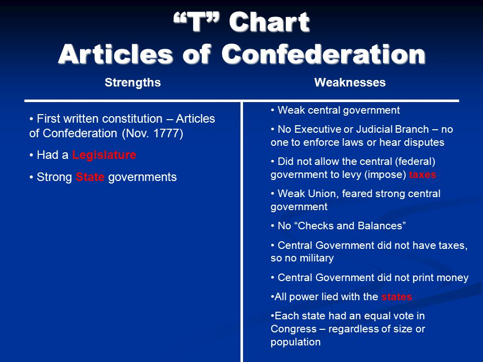 What Are the Three Weaknesses of the Articles of Confederation?