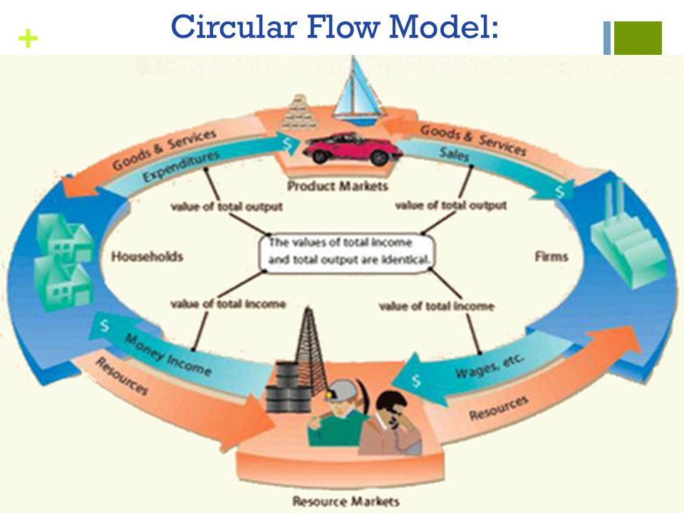 A description of the circular flow model of economics