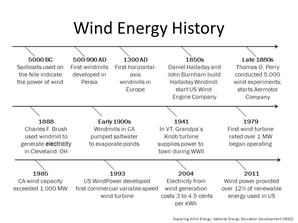 windmill history and development About windmill software windmill software is based in toronto, the history and development of the windmill canada and run by jo-anne kempe 8-10-2009 they no longer.