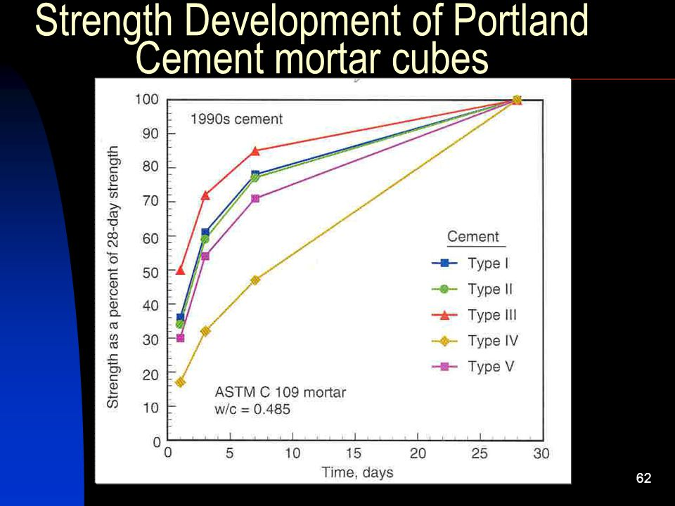 Portland Cement Concrete Ultimate Stress : By engr prof dr attaullah shah ppt video online download