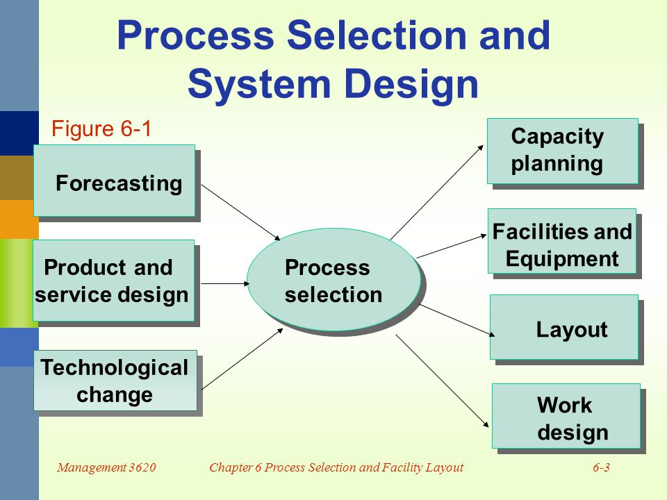 systems planning and selection Chapter05 identifying and selecting systems to assist in identifying and selecting systems development projects systems planning.