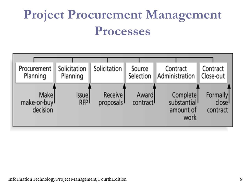 information technology project management processes in Risk management guide for information technology systems recommendations of the national institute of standards and technology gary stoneburner, alice goguen, and alexis feringa.