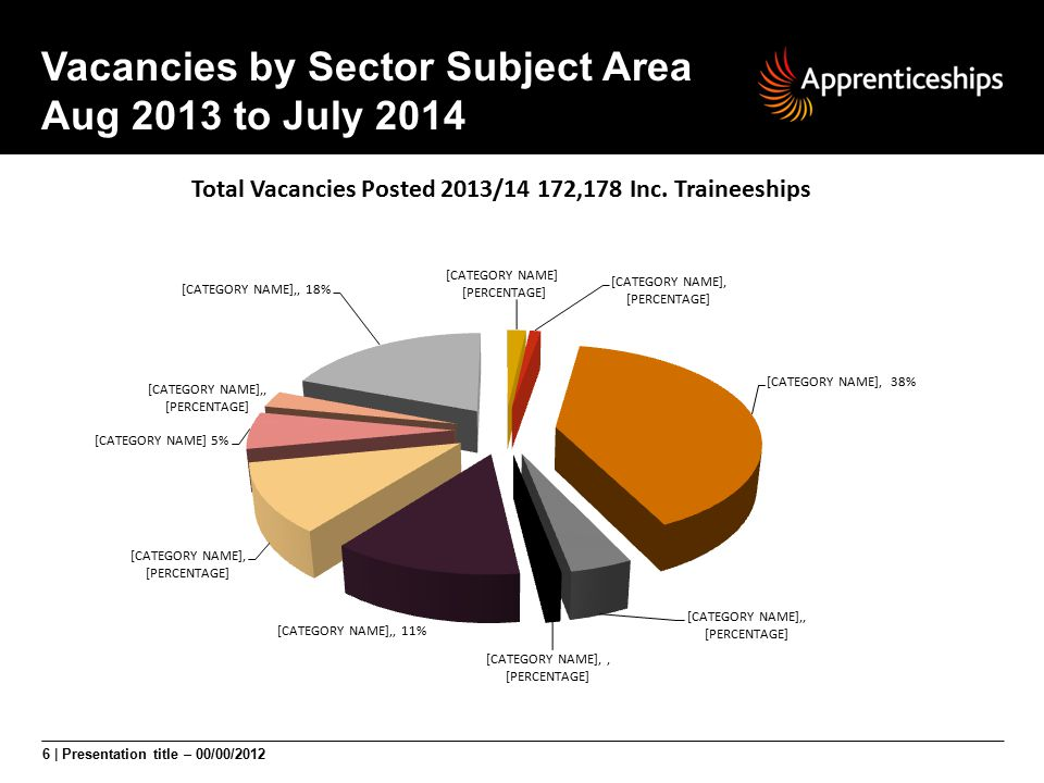 Vacancies by Sector Subject Area Aug 2013 to July 2014