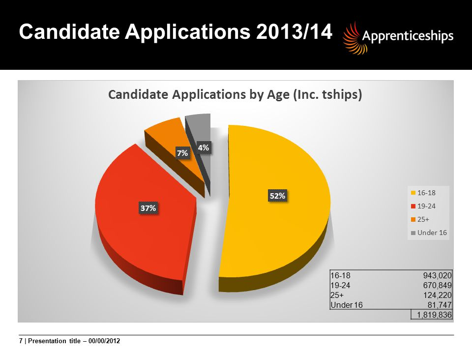 Candidate Applications 2013/14