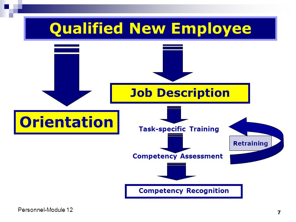 Qualified New Employee Orientation