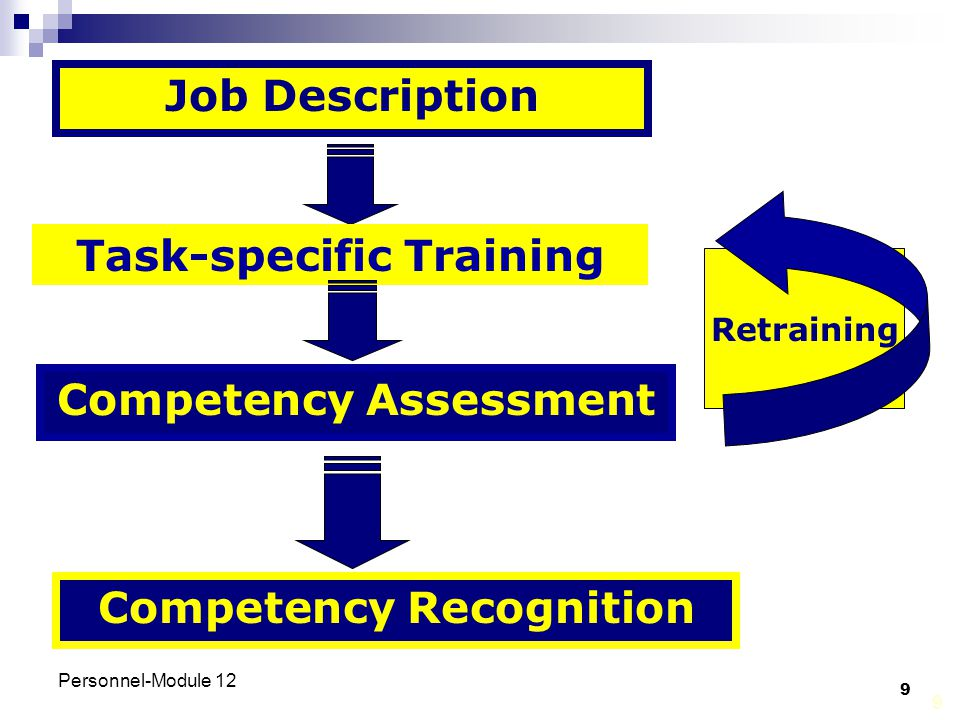 Task-specific Training Competency Assessment Competency Recognition