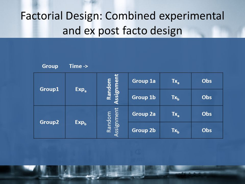 Factorial Design: Combined experimental and ex post facto design