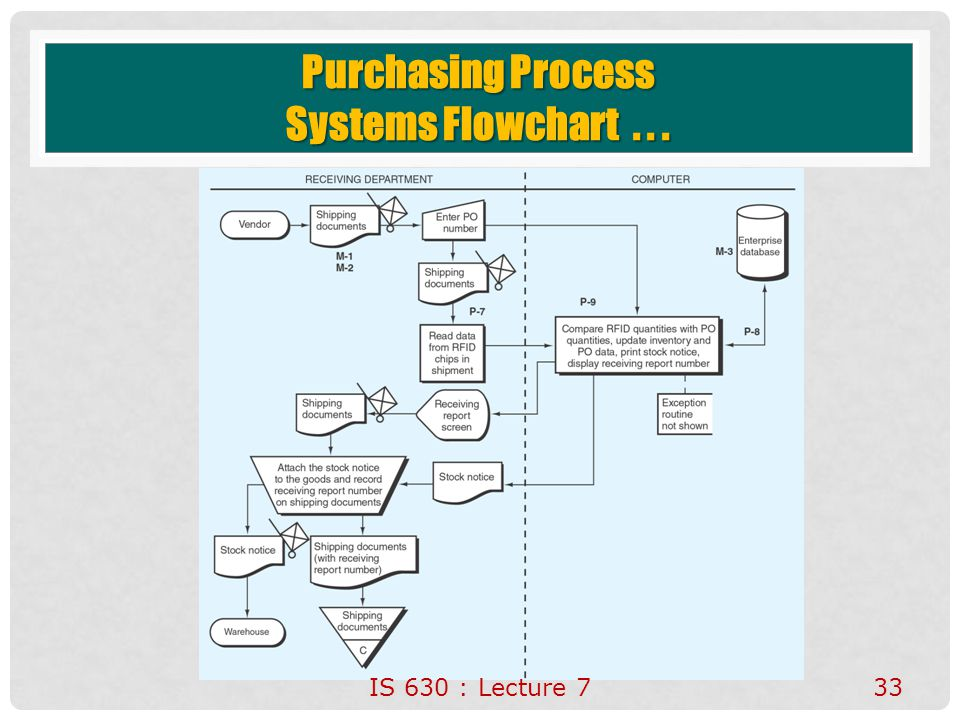 Process flow diagram in word