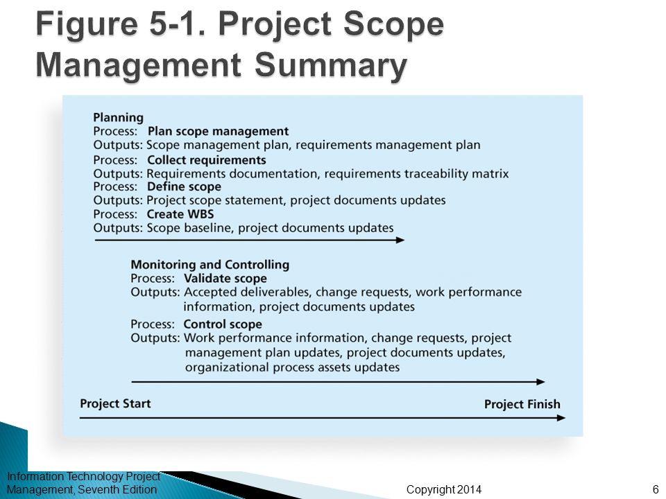 project management chapter 1 notes Preface part i—an overview of projects and their effective and successful  management chapter 1—project management in today's world.