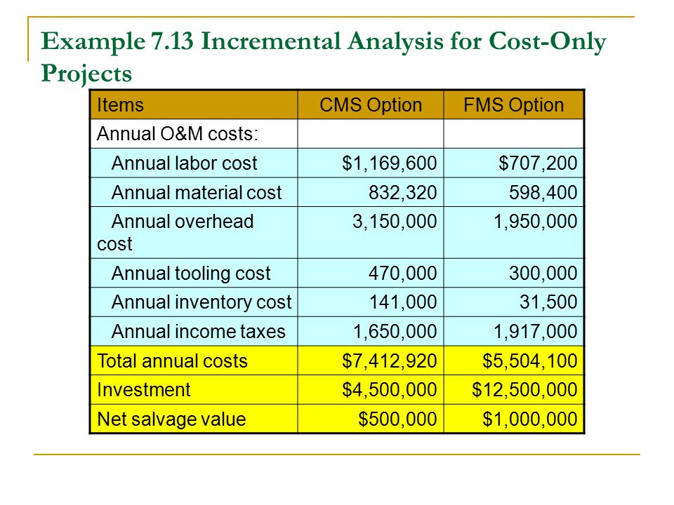 incremental anyalsis Incremental revenue is earnings you wouldn't have gained without a specific  campaign an incremental lift analysis, then, assesses the.