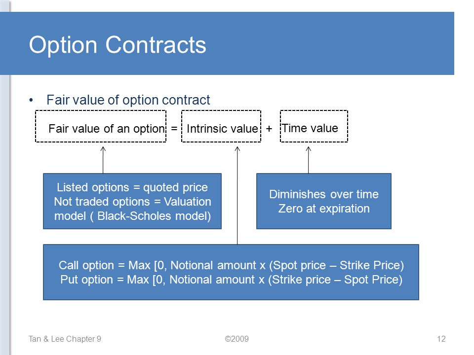 Option Contracts Fair value of option contract Fair value of an option